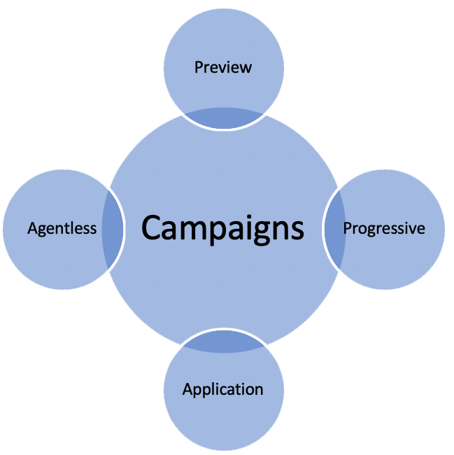 campaign-types